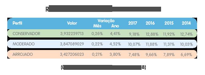05 rentabilidade liquida31 Investimentos