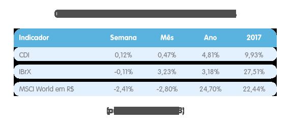 06 indicadores33 Investimentos