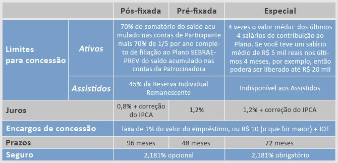 quadroemp Diferenças entre as modalidades de empréstimos