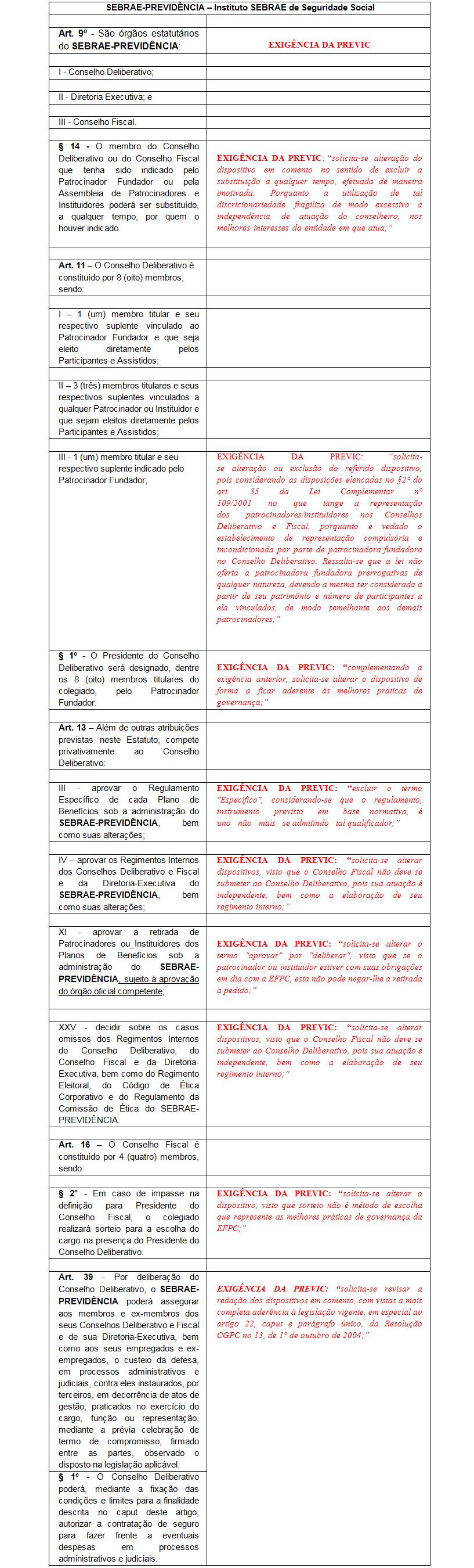 tabela02 PREVIC encaminha Nota sobre alteração do Estatuto