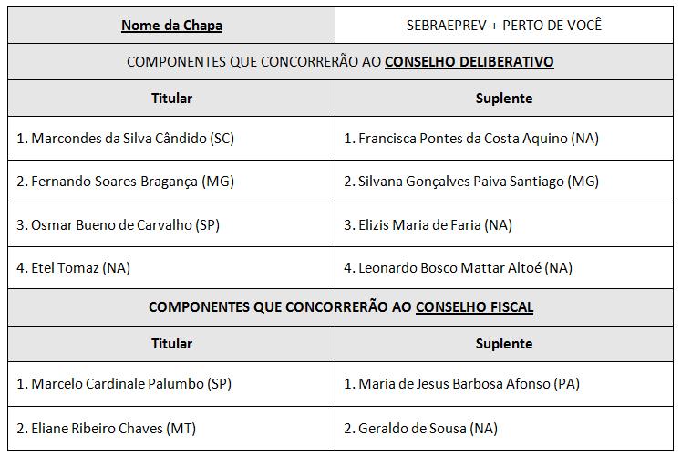 2 Homologação preliminar das Chapas inscritas