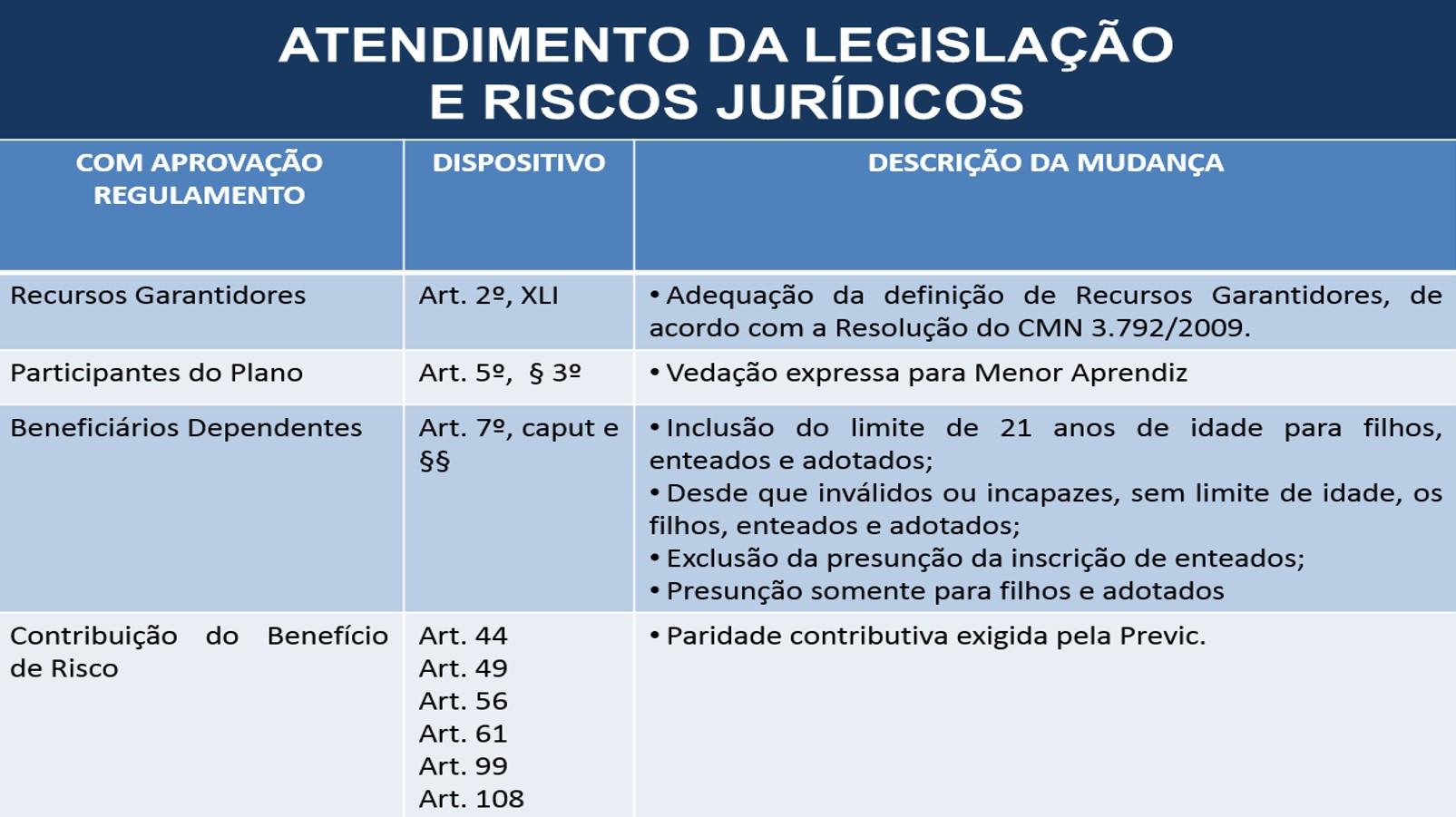 ATENDIMENTO LEGISLACAO Adequações do Regulamento do Plano SEBRAEPREV