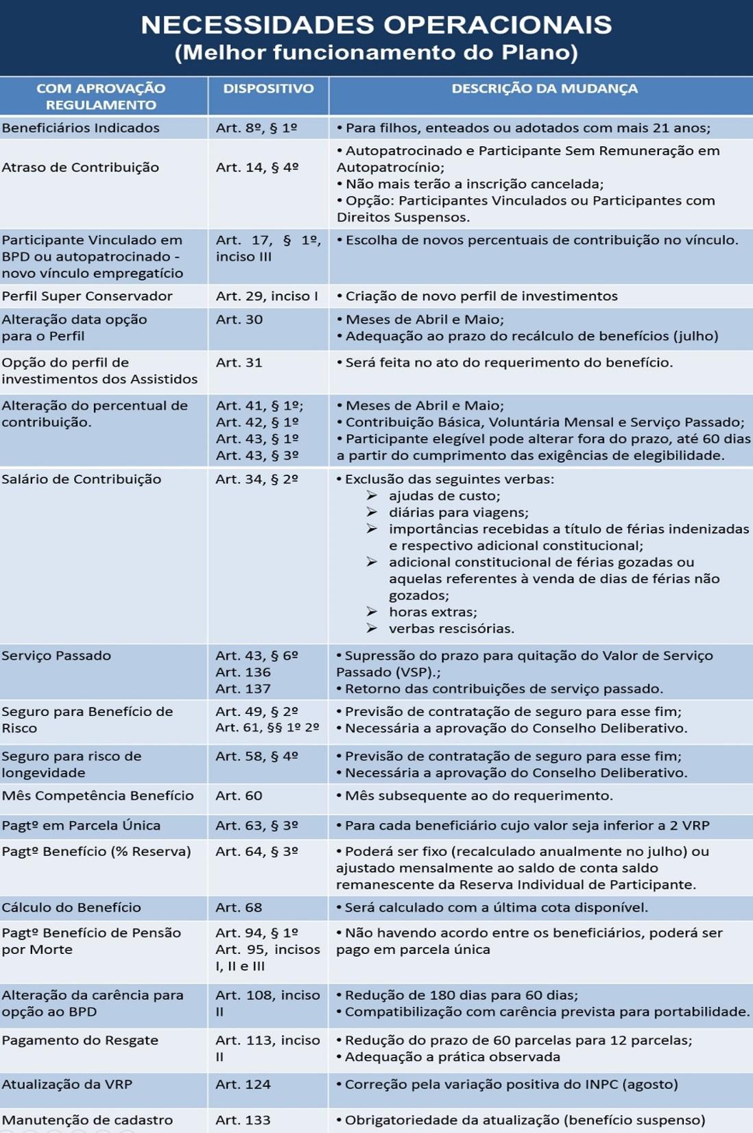 NECESSIDADES OPERACIONAIS Adequações do Regulamento do Plano SEBRAEPREV