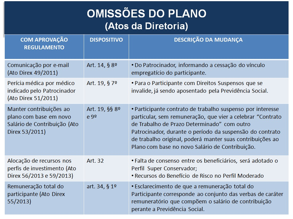 OMISSOES1 Adequações do Regulamento do Plano SEBRAEPREV