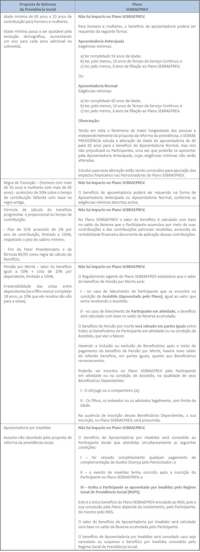 quadro comparativo A reforma da previdência e o Plano SEBRAEPREV
