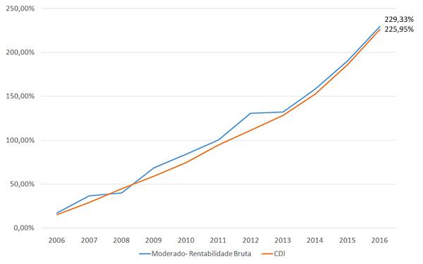 grafico SEBRAE PREVIDÊNCIA supera R$ 700 milhões de patrimônio