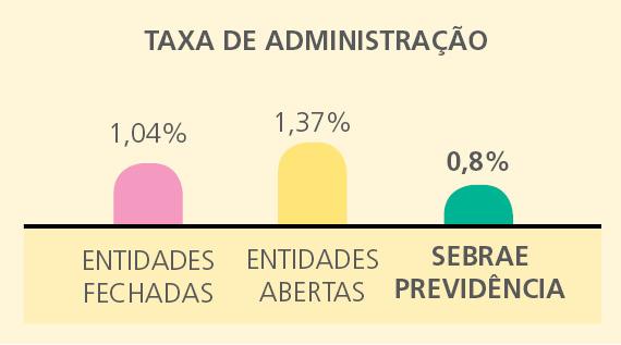 taxa adm Taxas praticadas pelo SEBRAEPREV são das menores do segmento