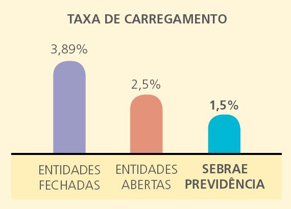 taxa carr Taxas praticadas pelo SEBRAEPREV são das menores do segmento