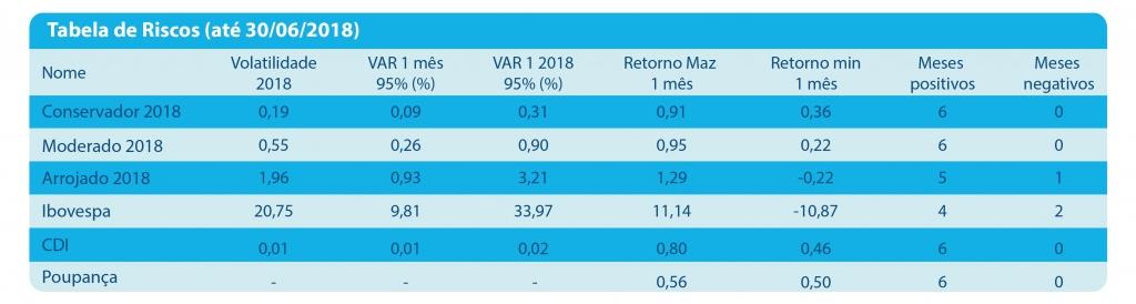 QUADRO 3 1024x274 SEBRAE PREVIDÊNCIA se destaca em comparação com as entidades abertas na gestão de seus investimentos